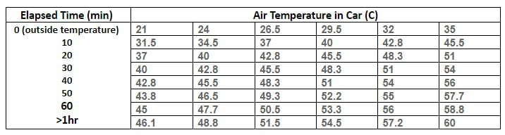 Table of elapsed time and air temperature in a car